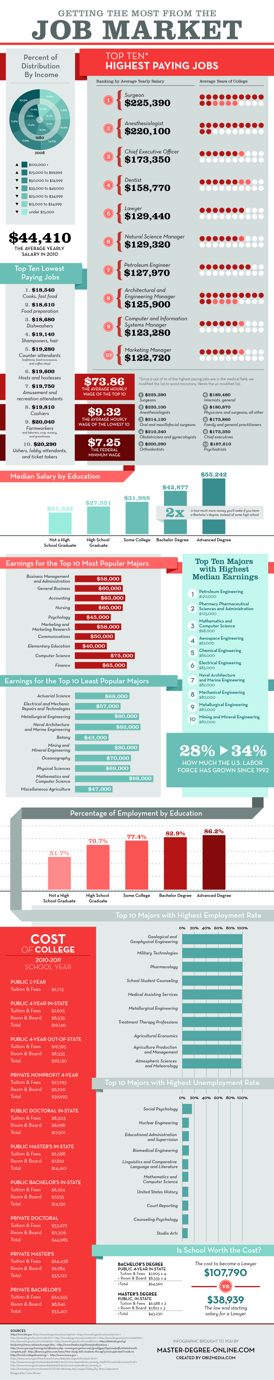Medical Device Recruiting - Job Market Infographic - Top Paying Jobs