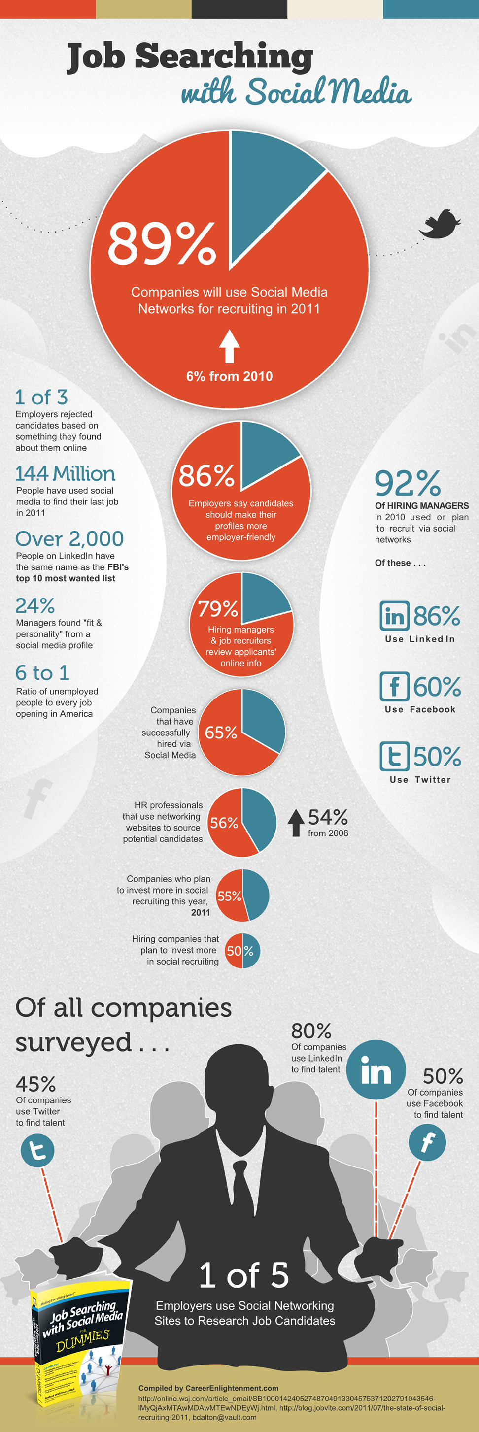 social media recruiting infographic medical device recruiters